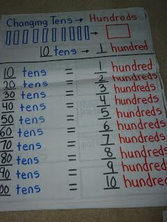 Love 2 Teach Math: 2 NBT 1 Place Value Anchor Charts | Co-op Ideas