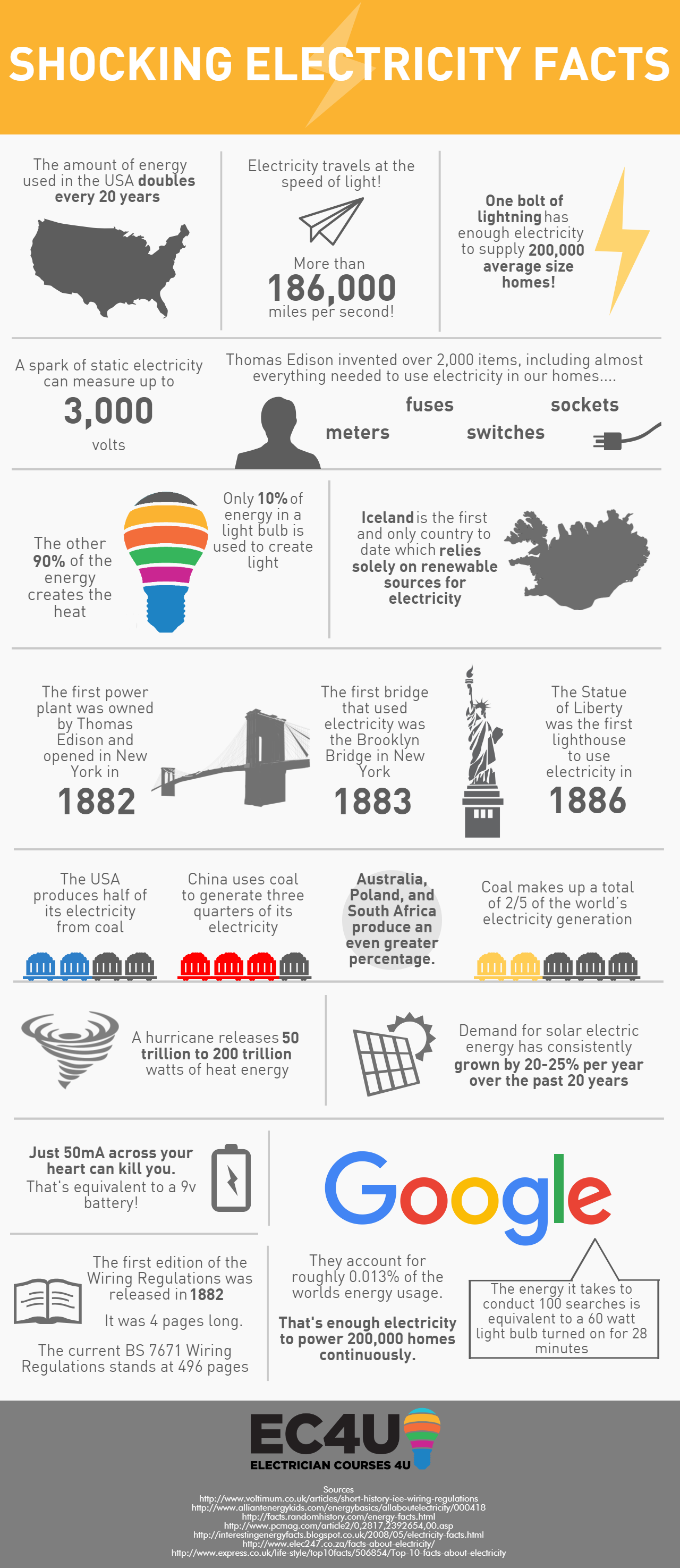 Shocking Electricity Statistics And Facts With Images