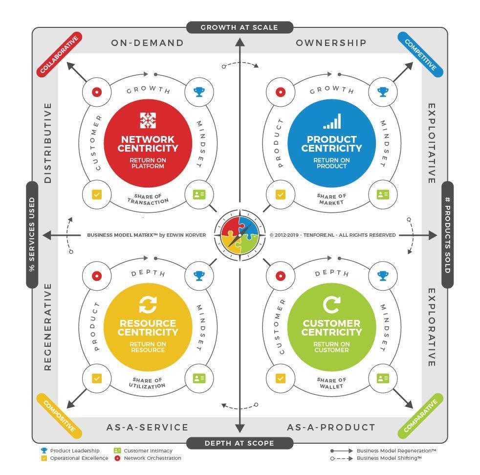 Business Model Matrix 2019 Business Model Canvas Customer Development Business Analysis