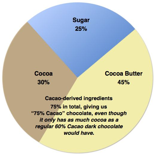 How dark do you like your chocolate? 70% cacao? 80% cacao? Even darker?At Bright River Chocolate, we supply our chocolate-loving customers with chocolates that