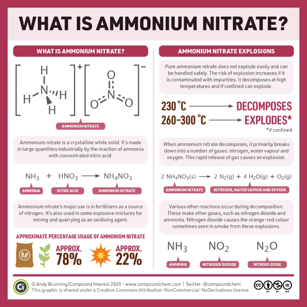 What Is Ammonium Nitrate And What Happens When It Explodes Compound Interest In 2020 Ammonium Nitrate Chemistry Explosion