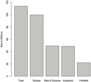The Number Of Scholarly Documents On The Public Web Documents Agricultural Science Material Science