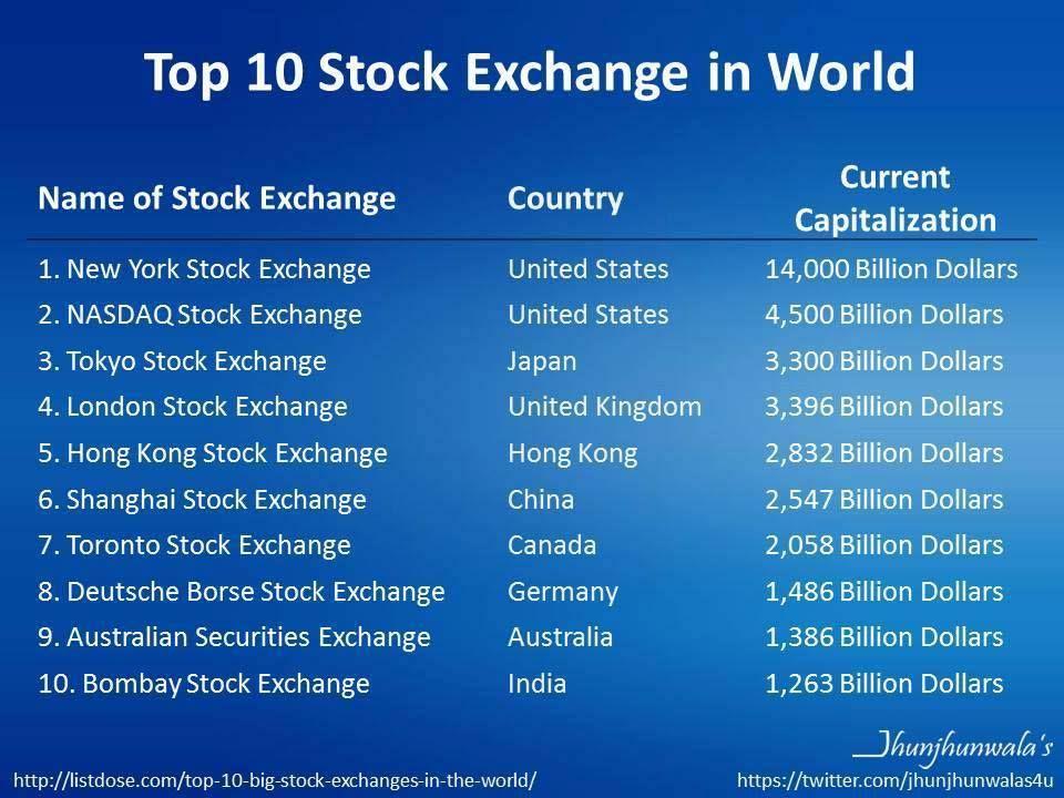 Stock Exchange Top 10 Stock Exchanges Globally By Market Capitalization 10topworldstockexchanges Stock Exchange Tokyo Stock Exchange London Stock Exchange