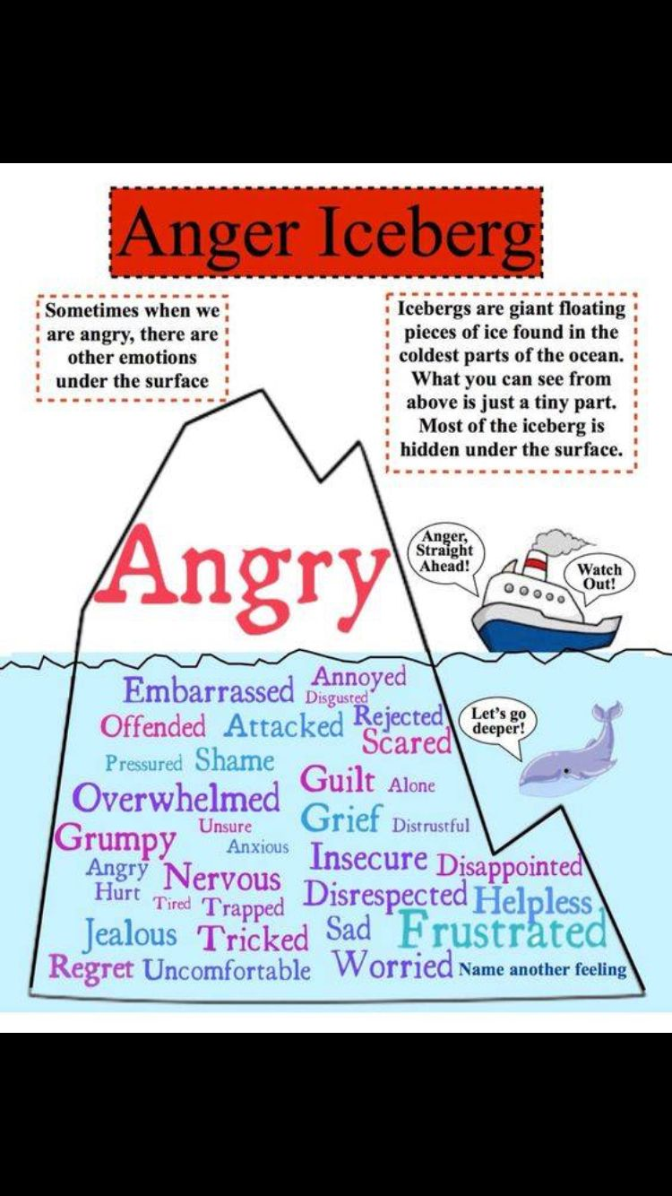 Angry Iceberg Helpful To Help Youths And Adults Identify What