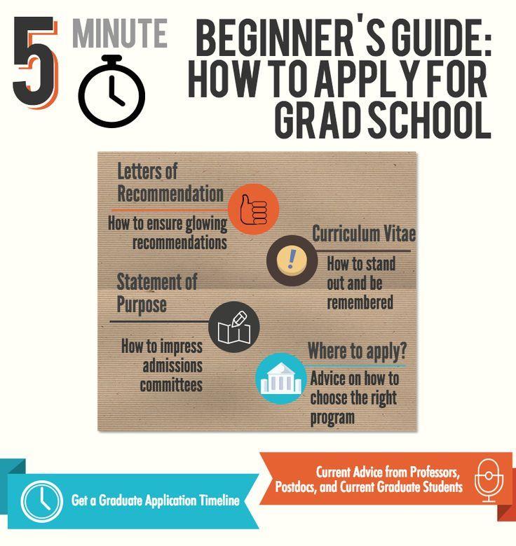 5 Minute Beginner\u0027s Guide How To Apply For Graduate School! Get