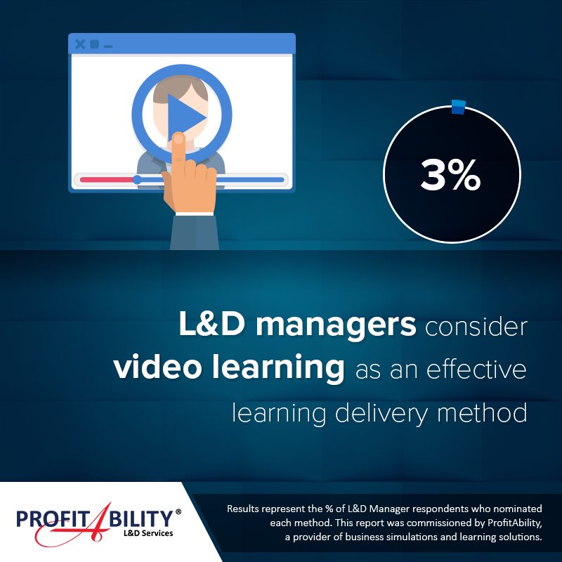 3% of Learning & Development managers consider video learning as an effective learning delivery method