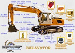 Excavator part diagram   Construction Equipment Part Diagrams