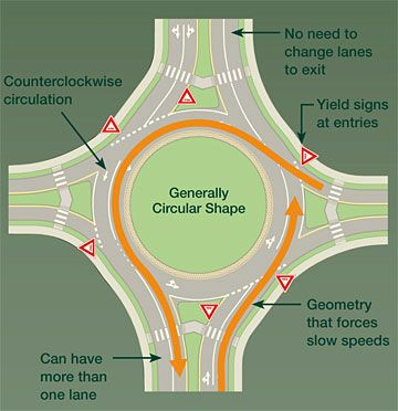 HOW TO USE A ROUNDABOUT 1.Slow down 2.If there's more than ...
