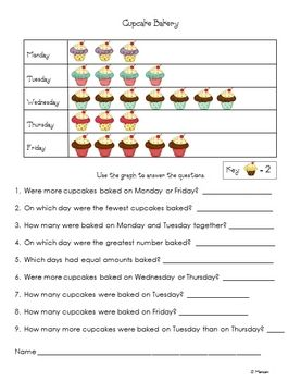 Graphing Cupcake Bakery Read A Picture Graph Printable Picture Graphs Math School Kids Math Worksheets
