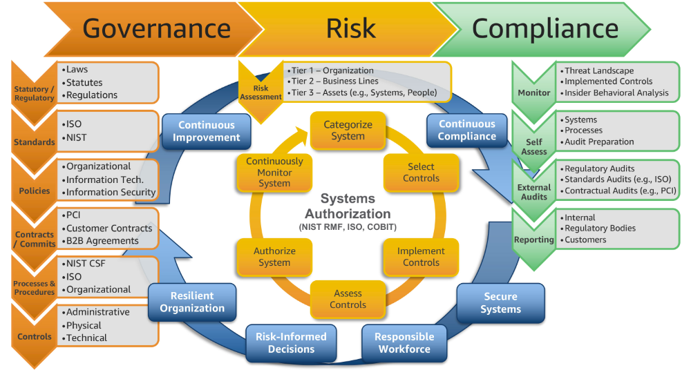 Scaling A Governance Risk And Compliance Program For The Cloud Emerging Technologies And Innovation Amazon Web Services Risk Management Project Risk Management Management Infographic