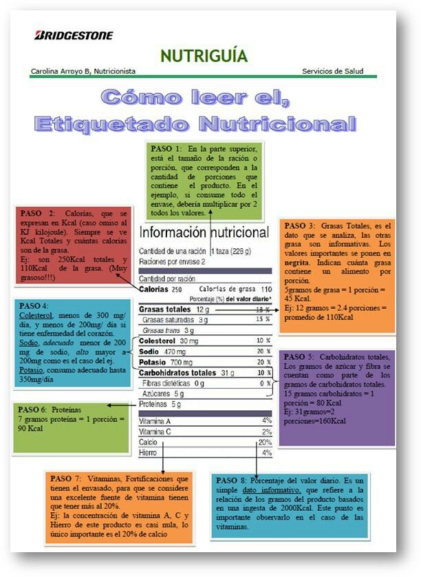 Etiquetado Nutricional ;-) | fitness and health 2 | Pinterest ...
