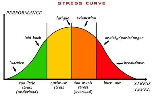 Stress literalmente deixa os programadores loucos (e a Síndrome do Impostor)