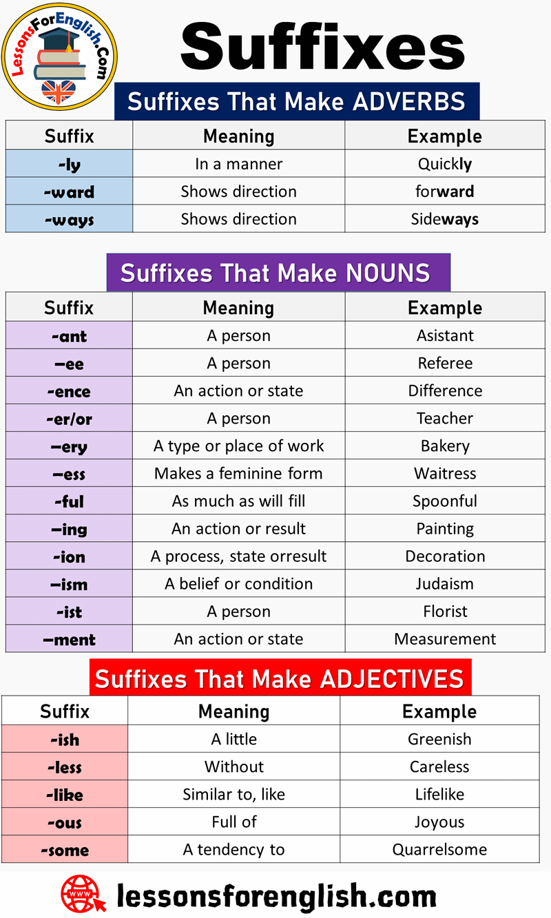 English List of Suffixes and Suffix Examples Suffixes That Make ADVERBS  Suffix Meaning Example … | Learn english vocabulary, Teaching english  grammar, Learn english