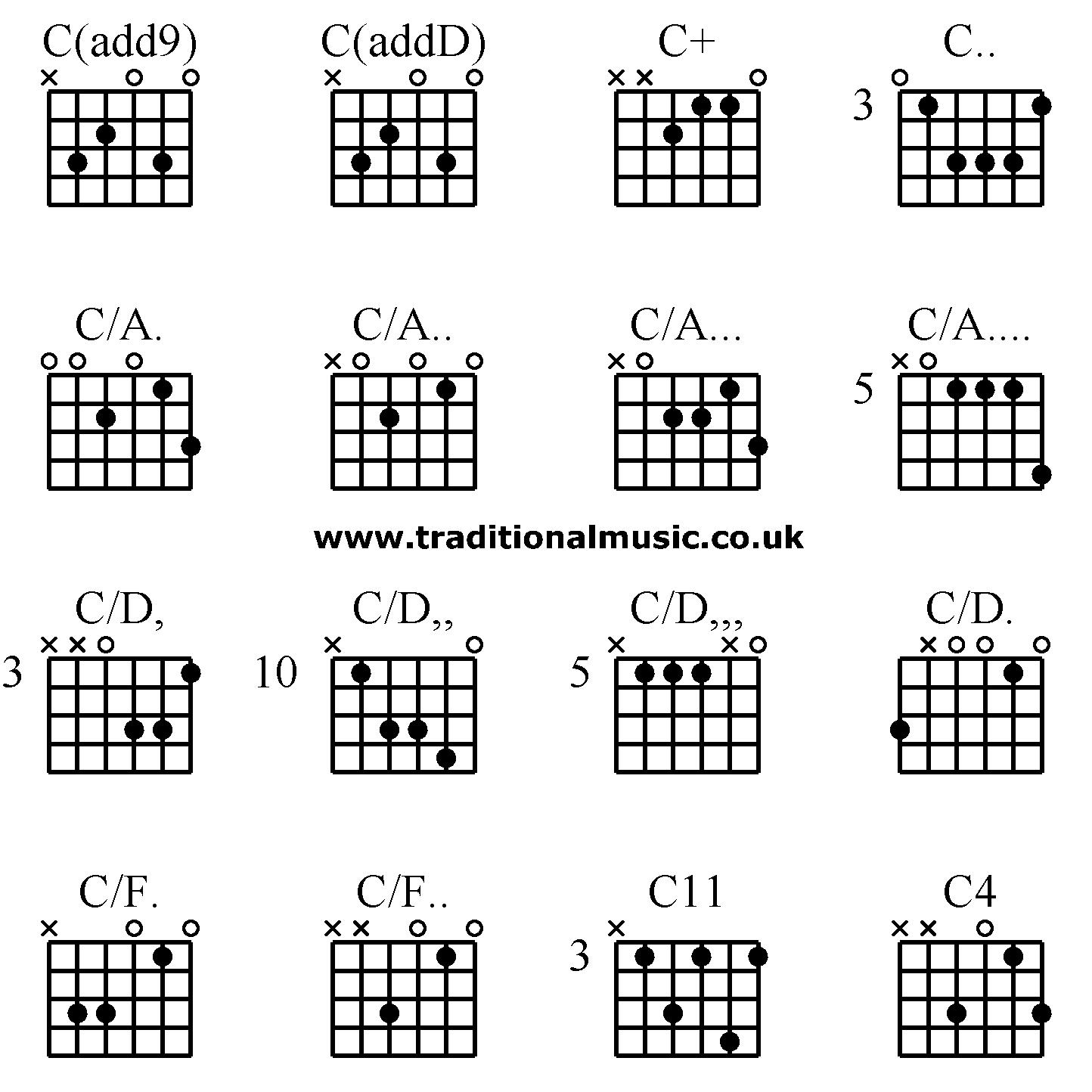 Advanced guitar chords:C(add9) C(addD) C+ C.., C/A. C/A ...