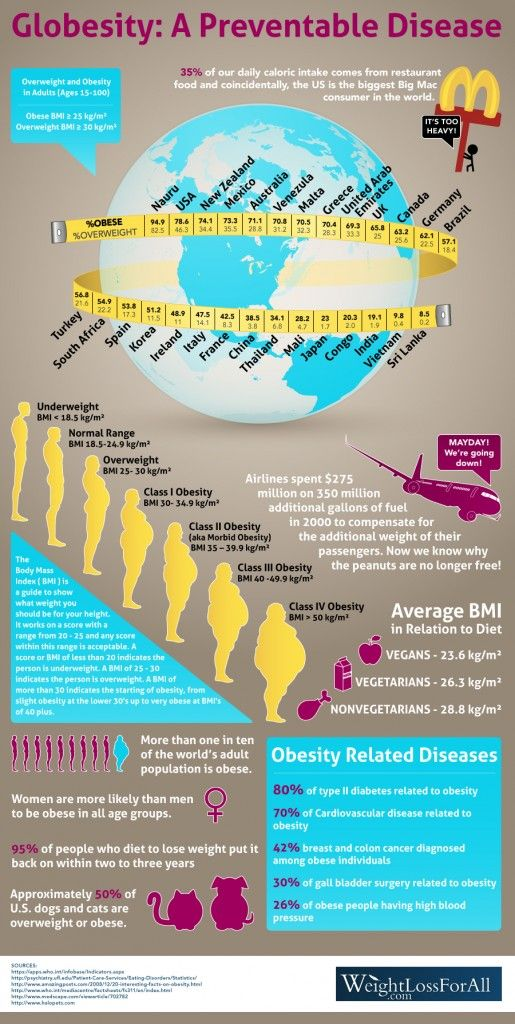 20 Globesity Ideas Obesity Obesity Epidemic Obesity Facts