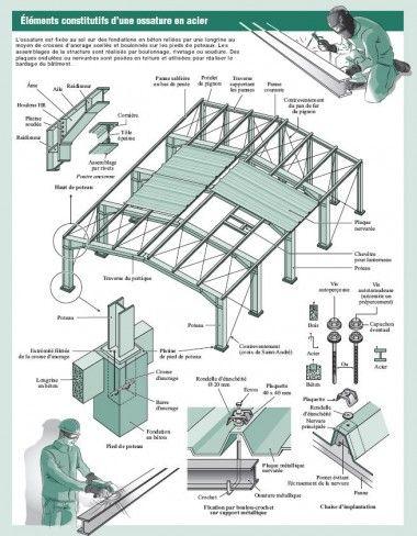 Structures métalliques  les assemblages en images is part of Construction drawings - Construire en acier, c'est assembler des éléments afin de constituer une structure  Les assemblages assurent la stabilité des structures en