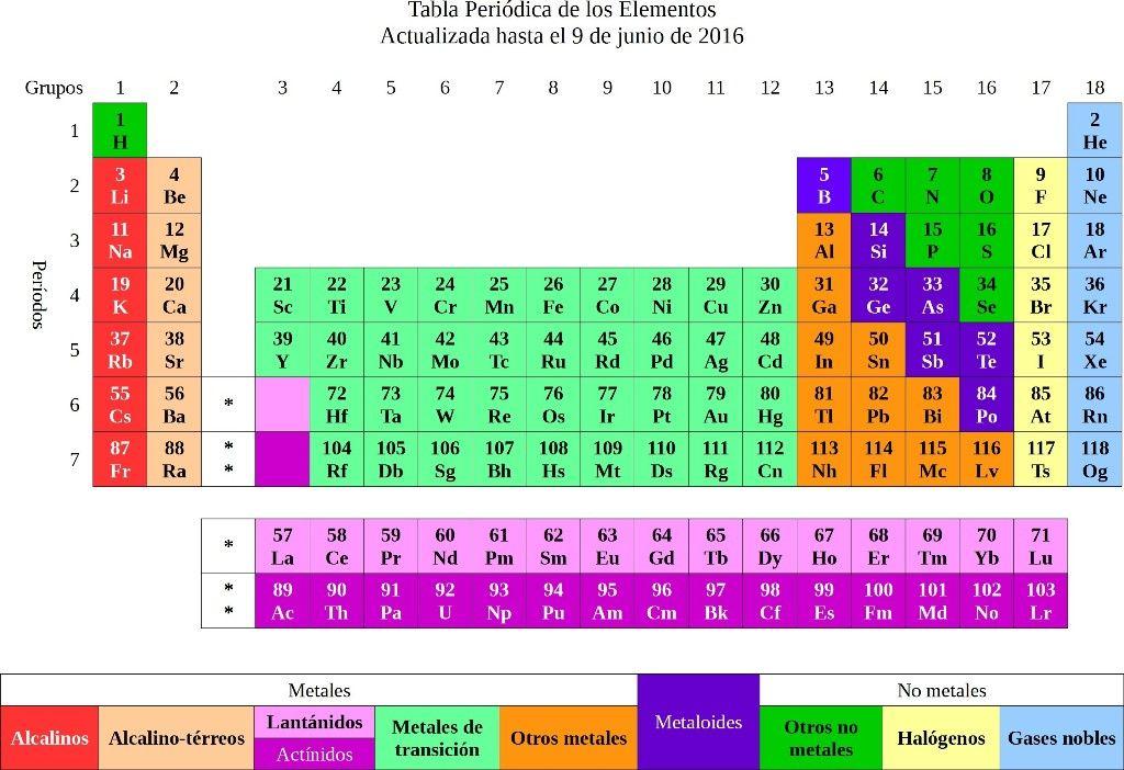 Tabla periodica interactiva los elementos tabla periodica dinamica tabla periodica interactiva los elementos tabla periodica dinamica tabla periodica completa tabla periodica elementos urtaz Image collections