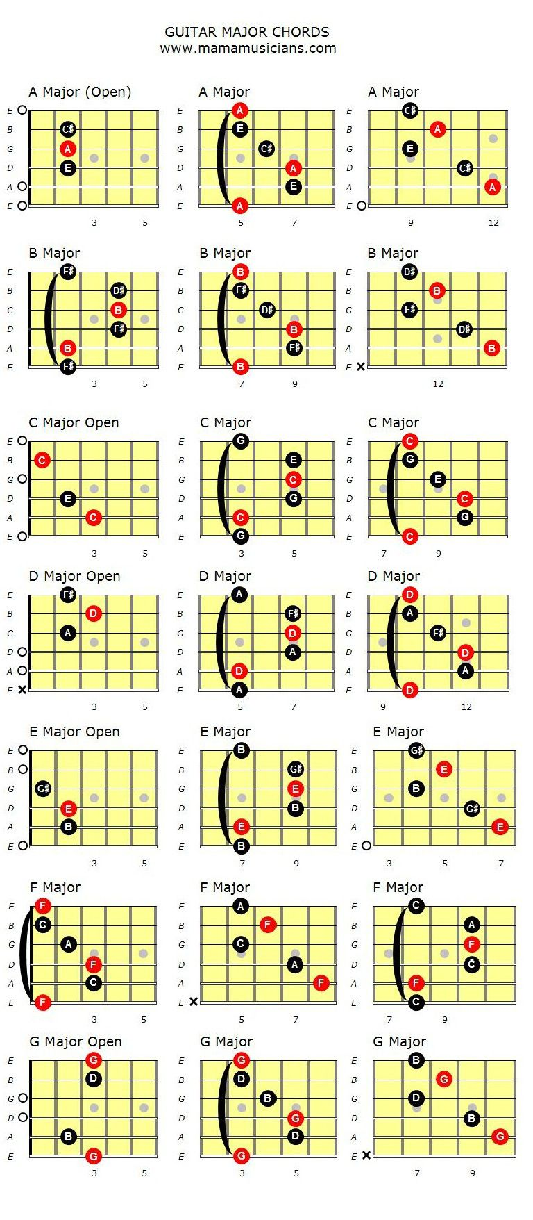 Barre Chords | Guitar Lessons @ Ultimate-Guitar.Com