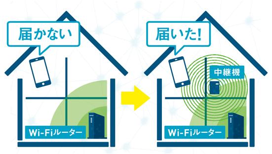 コンセントに挿すだけ Wi Fiスピード劇的改善のベストアイディア