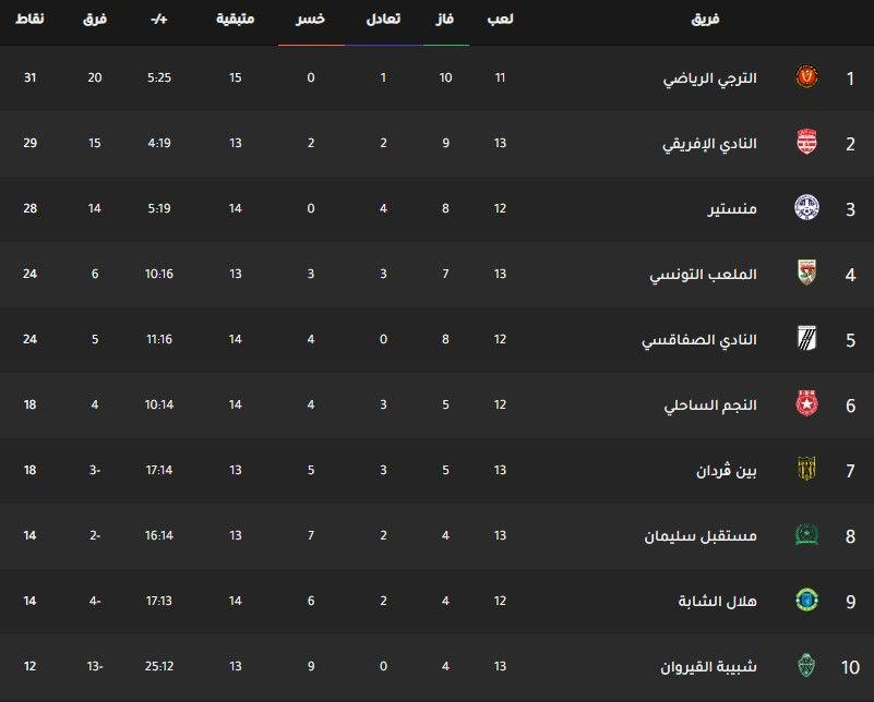 جدول ترتيب فرق الدوري التونسي اليوم بتاريخ 20 1 2020 Weather Screenshot Screenshots Tunisia