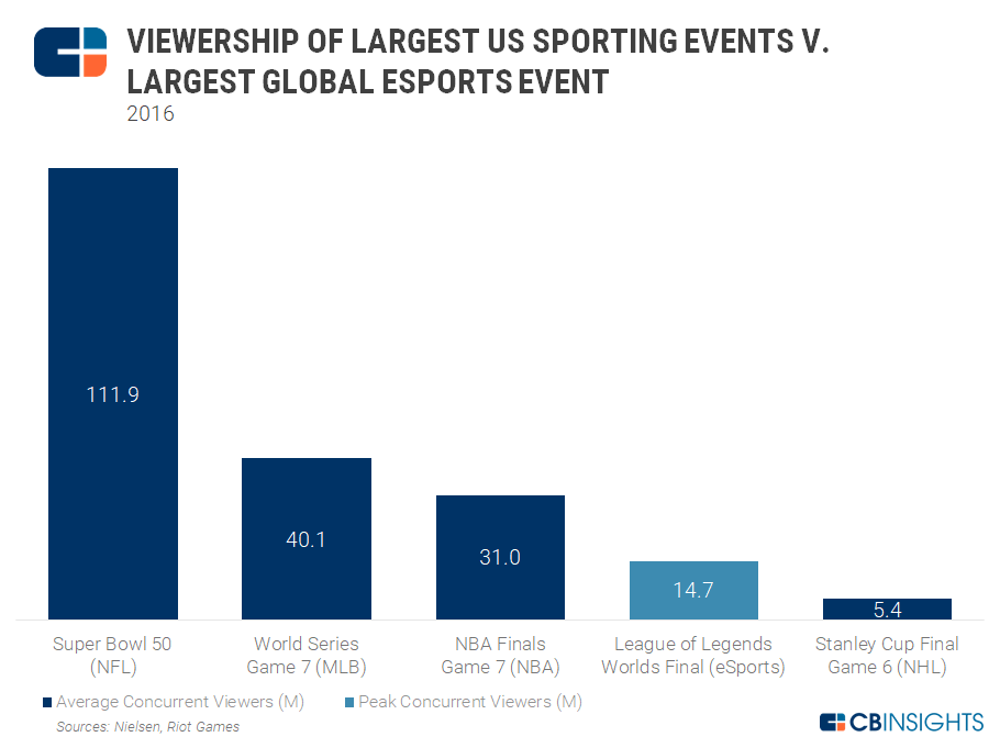 Viewership Of Largest Sporting Events Png 910 681 Esports Esports Games Sport Event
