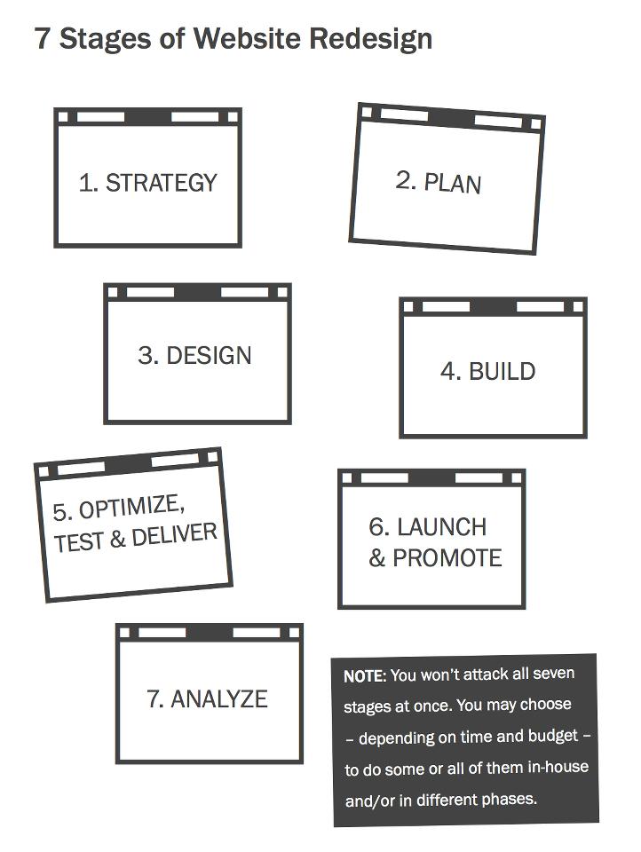 Website Redesign Planning Progress Kit A Strategy Guide – Website Planning Worksheet
