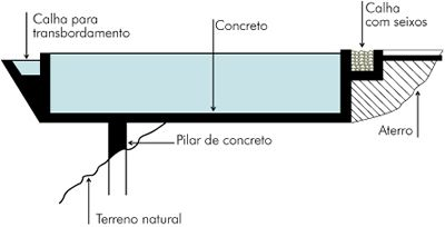 Arquitetura e interiores piscina com borda infinita for Piscina infinita construccion