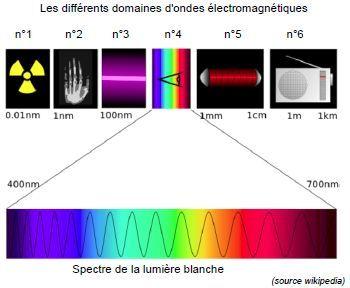 Ondes Electromagnetique Optique Thermodynamique Concours Atpl2 Nice 2014 Spectre Electromagnetique Spectres Onde Electromagnetique