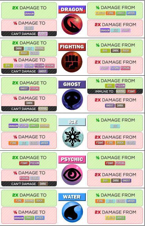 Pokémon Go Pokemon Type Strength And Weakness Chart