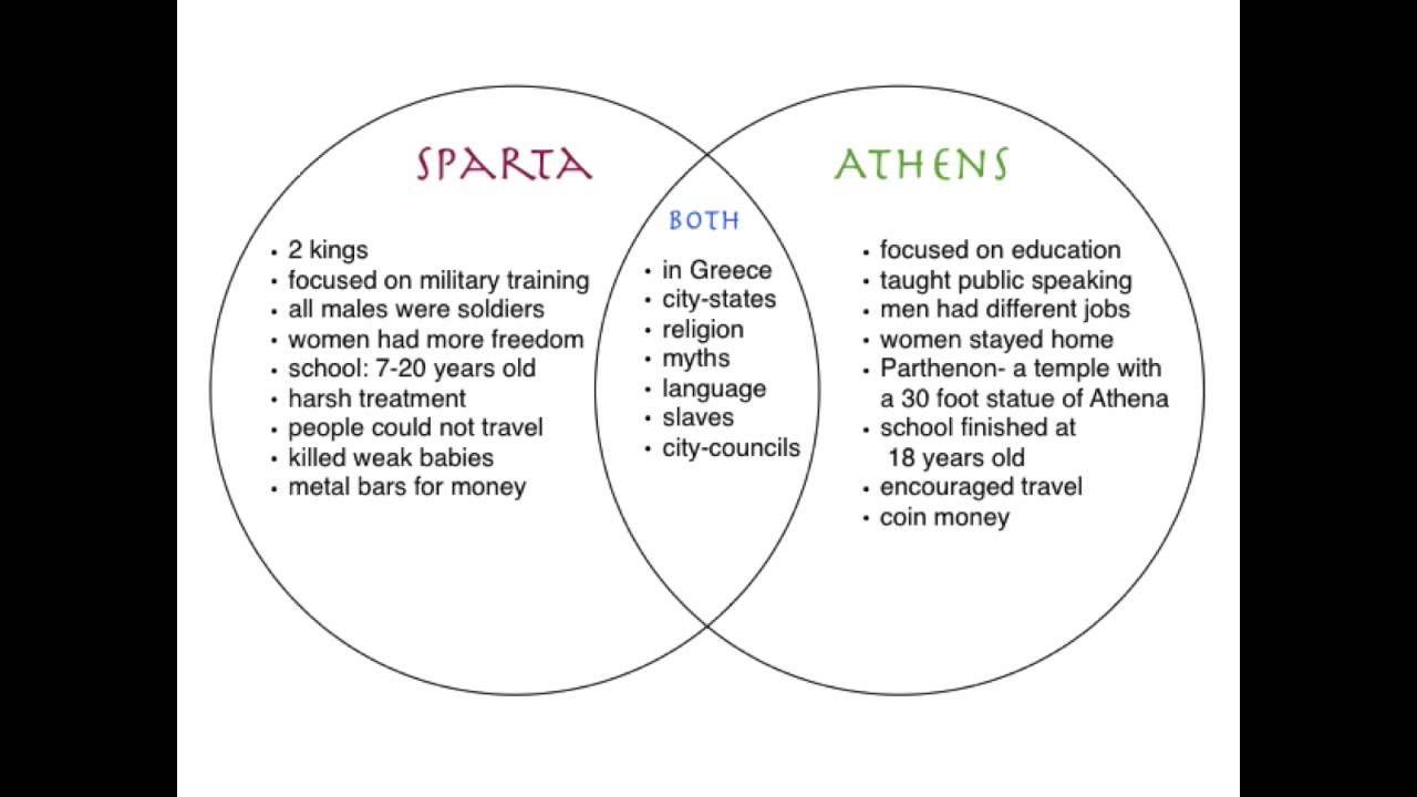 Pin On Ancient Greece 6th Grade Common Core