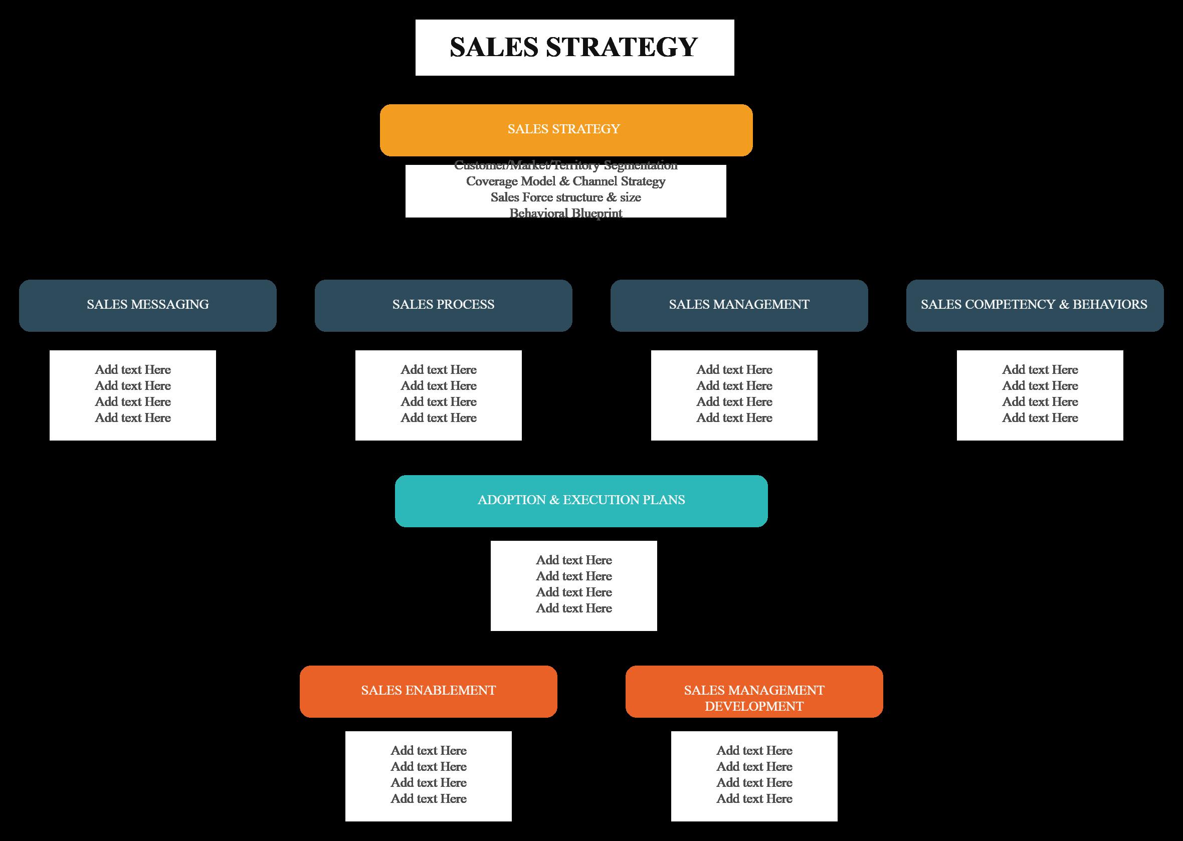 Sales Strategy Template Sales Strategy Template Sales Strategy Process Flow Diagram