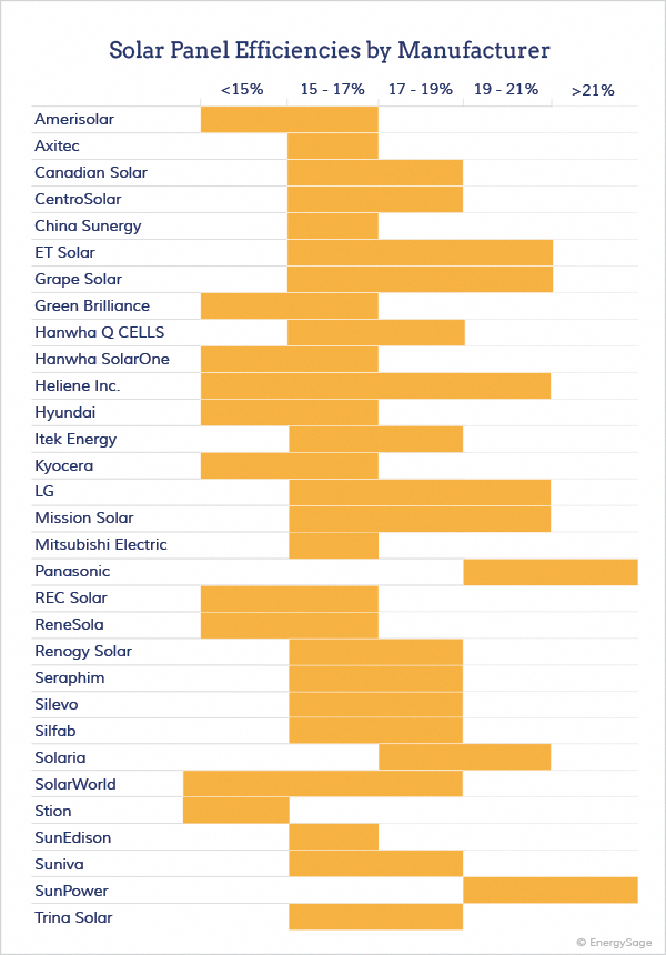 Learn About Solar Efficiency Why It S Important What The Most Efficient Solar Panel Brands A In 2020 Most Efficient Solar Panels Solar Panel Efficiency Solar Panels