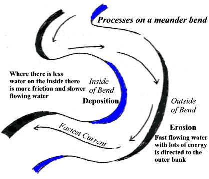erosion and deposition of meandering rivers | Geo -channels ...