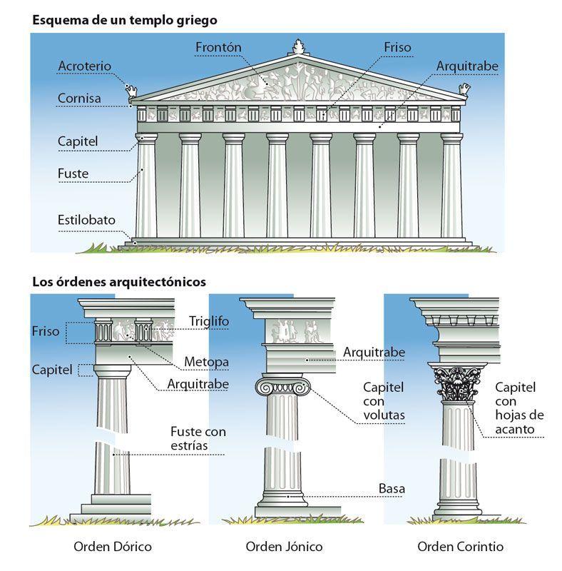 Ilustrared Tripio Historia Y Sociedad Columnas Griegas Grecia Arquitectura Arquitectura Griega Arquitectura Griega Clasica