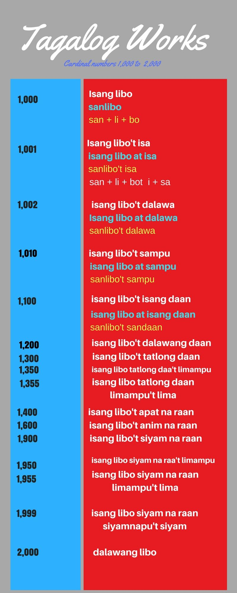 Counting numbers from 1,000 to 2,000 in Tagalog  | Numbers