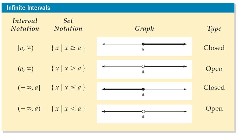 Interval Notation Infinite Intervals Notations Set Notation