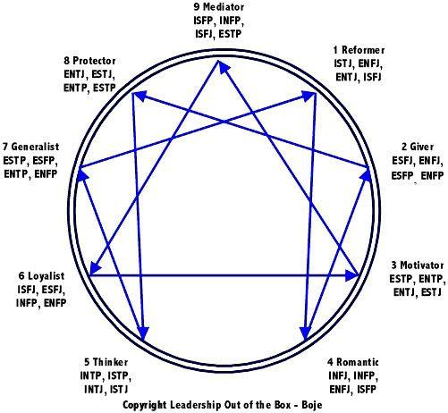 Mbti Enneagram Correlations Infp Types 4