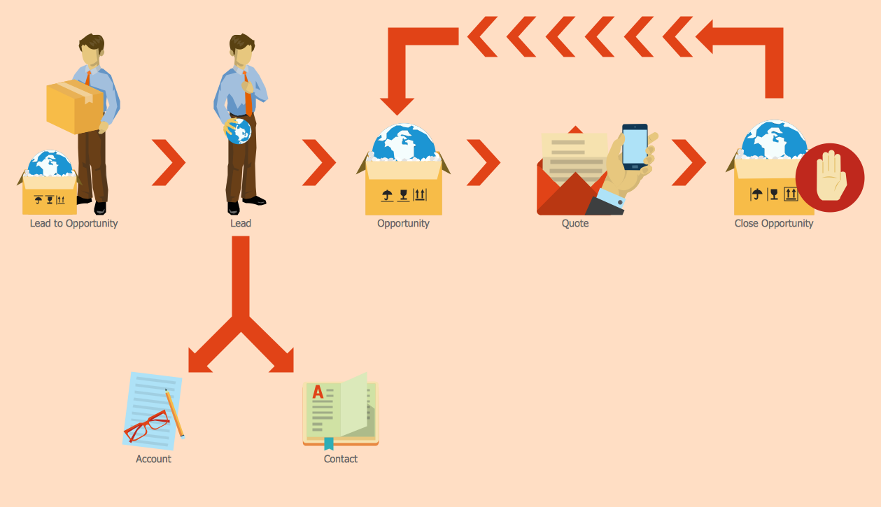 Workflow lead to opportunity marketing sales flowcharts sales process nvjuhfo Choice Image