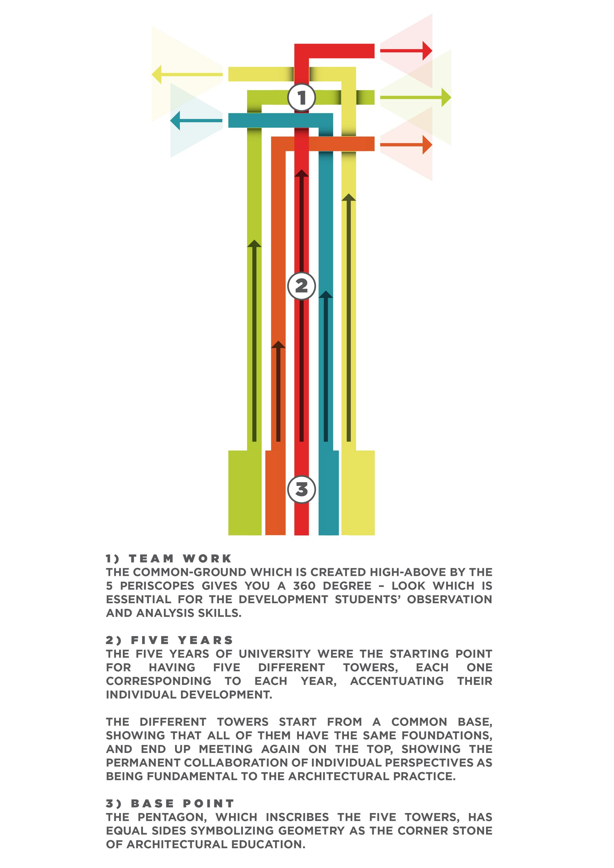 "Architecture School Tower ""PERI5COPE""   Niculae Grama, Valentin Ionascu, Mihai Chisarau and Marius Pandele"
