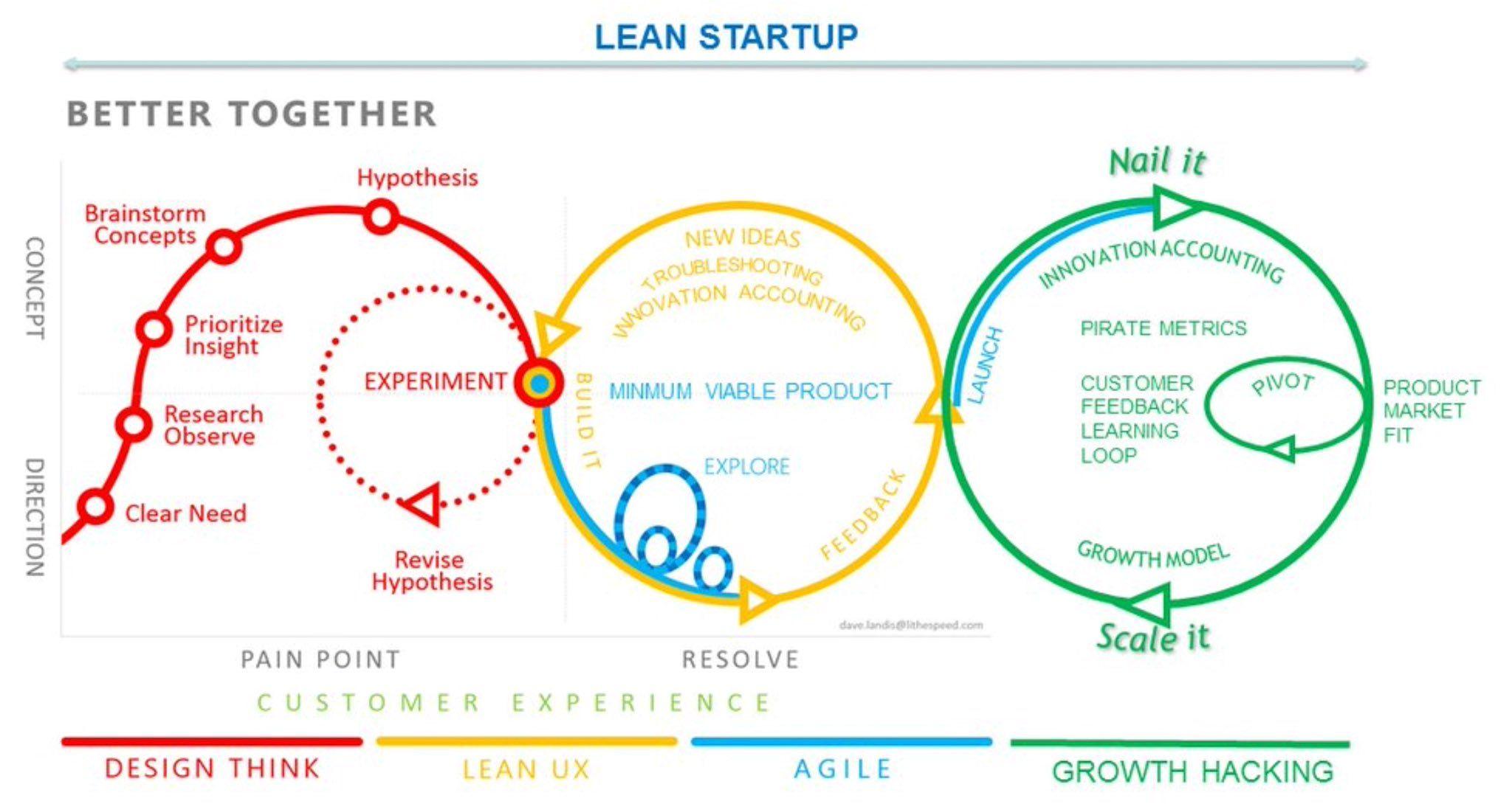 John Cutler On Twitter Design Thinking Lean Startup Customer Experience Design