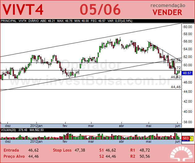 TELEF BRASIL - VIVT4 - 05/06/2012 #VIVT4 #analises #bovespa