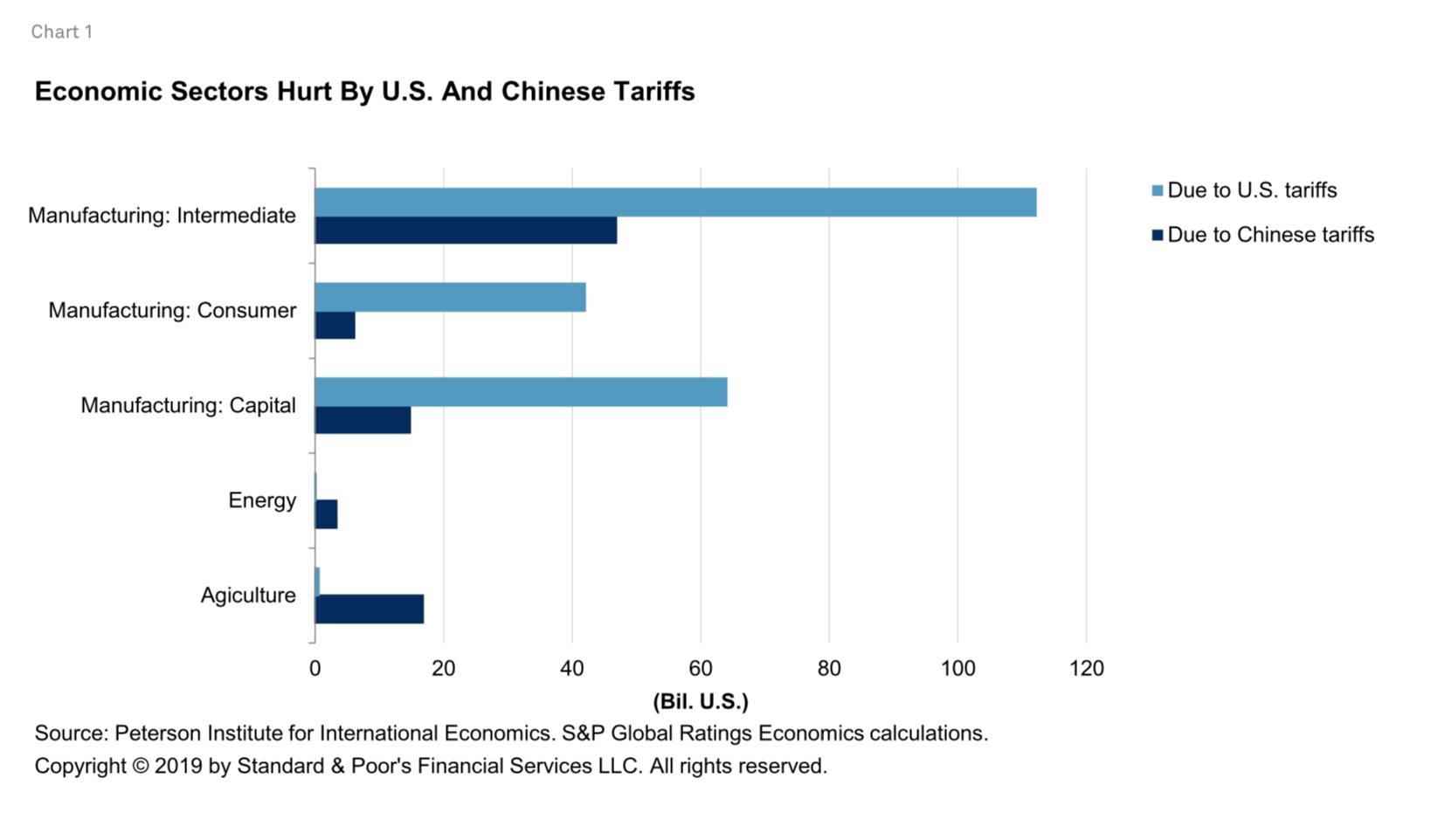 Us China Trade War Impact Global Economy In 2020 Global Economy China Trade Economy