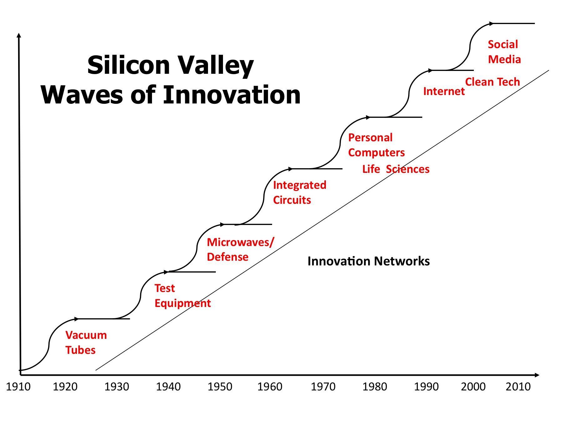 Waves Of Innovation Eveblank