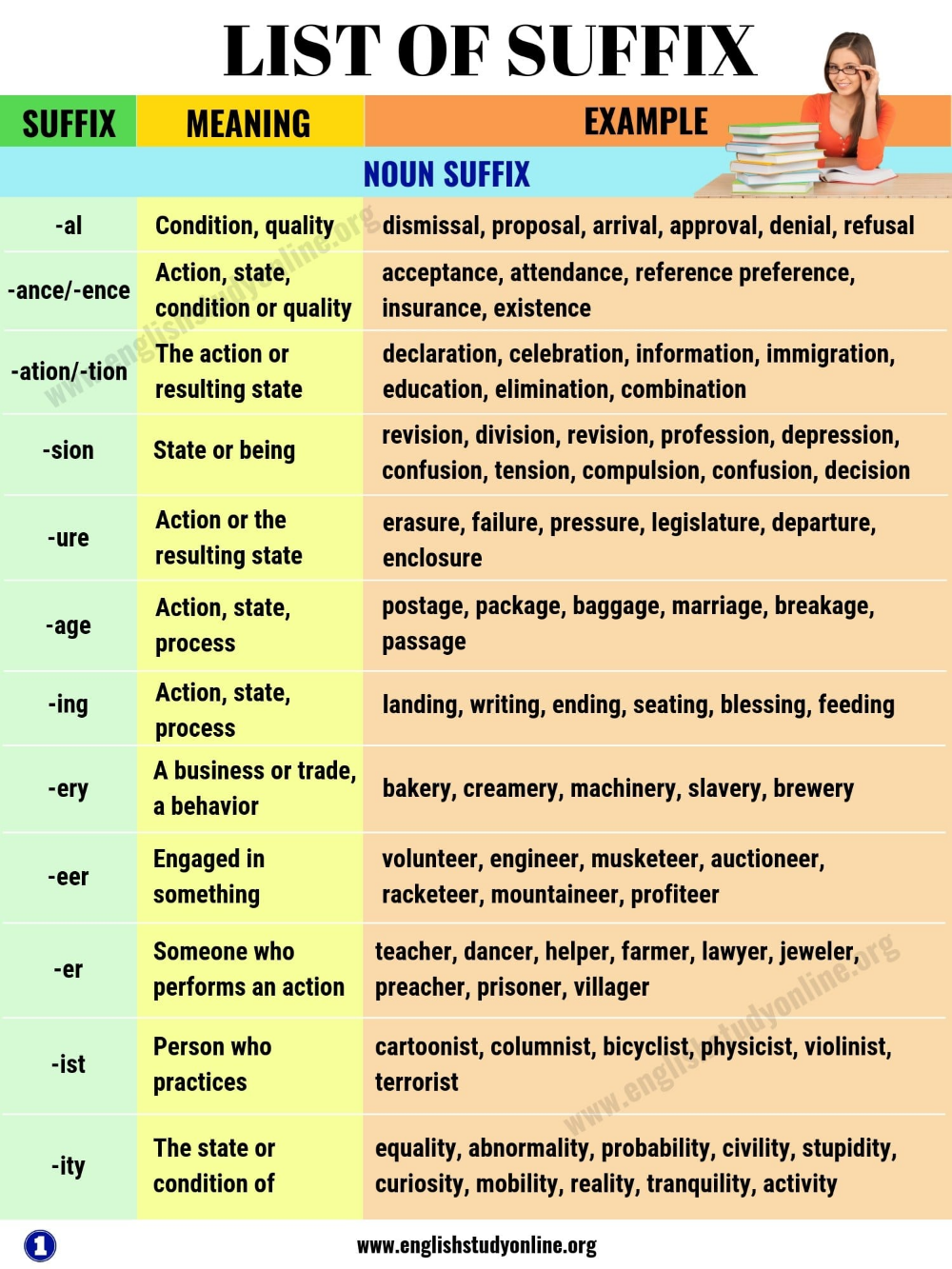 List Of Suffix 50 Most Common Suffixes With Meaning And Examples English Study Online English Study English Grammar Teaching English Grammar [ 1333 x 1000 Pixel ]