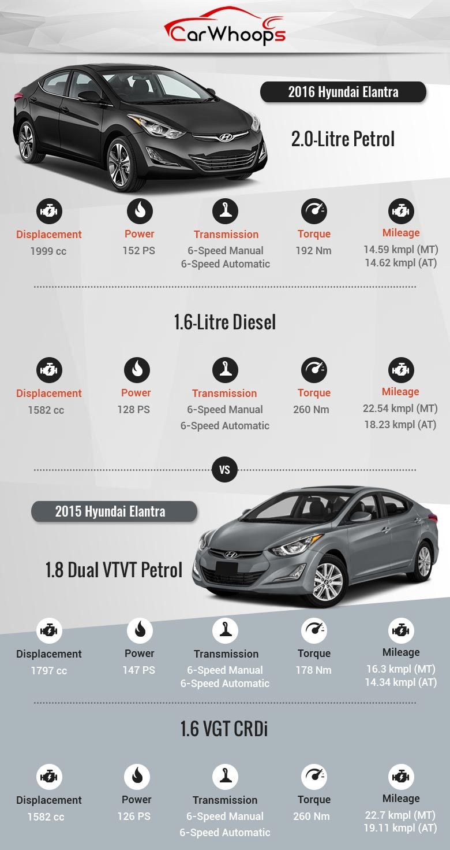 2016 Hyundai Elantra vs Old Model Comparison Elantra