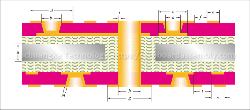 Ipc 2226 Standard For Hdi Pcb Design Hdi Board Manufacturer Pcb Design Conductive Materials Printed Circuit Board