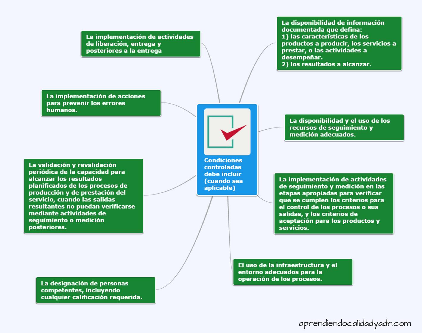 Capítulo 8 5 1 Iso 9001 2015 Comunicacion Organizacional Gestión De Proyectos Actividades