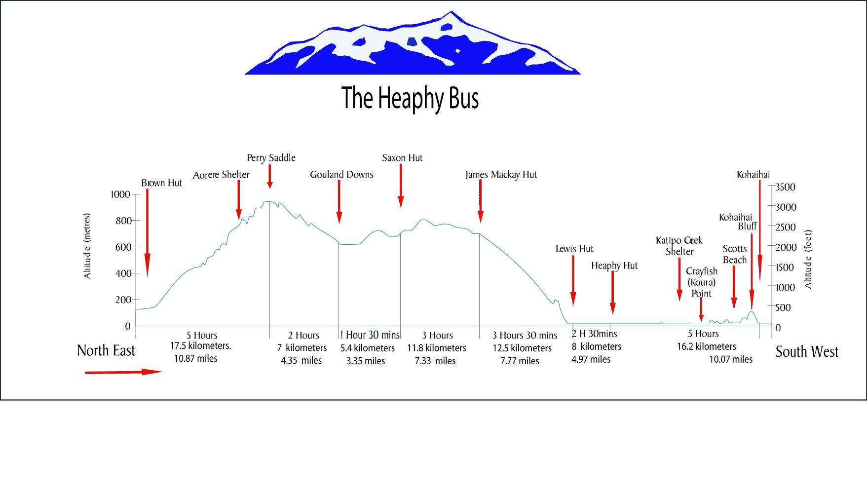 Heaphy Track Altitude Prjectory Track Transportation Region