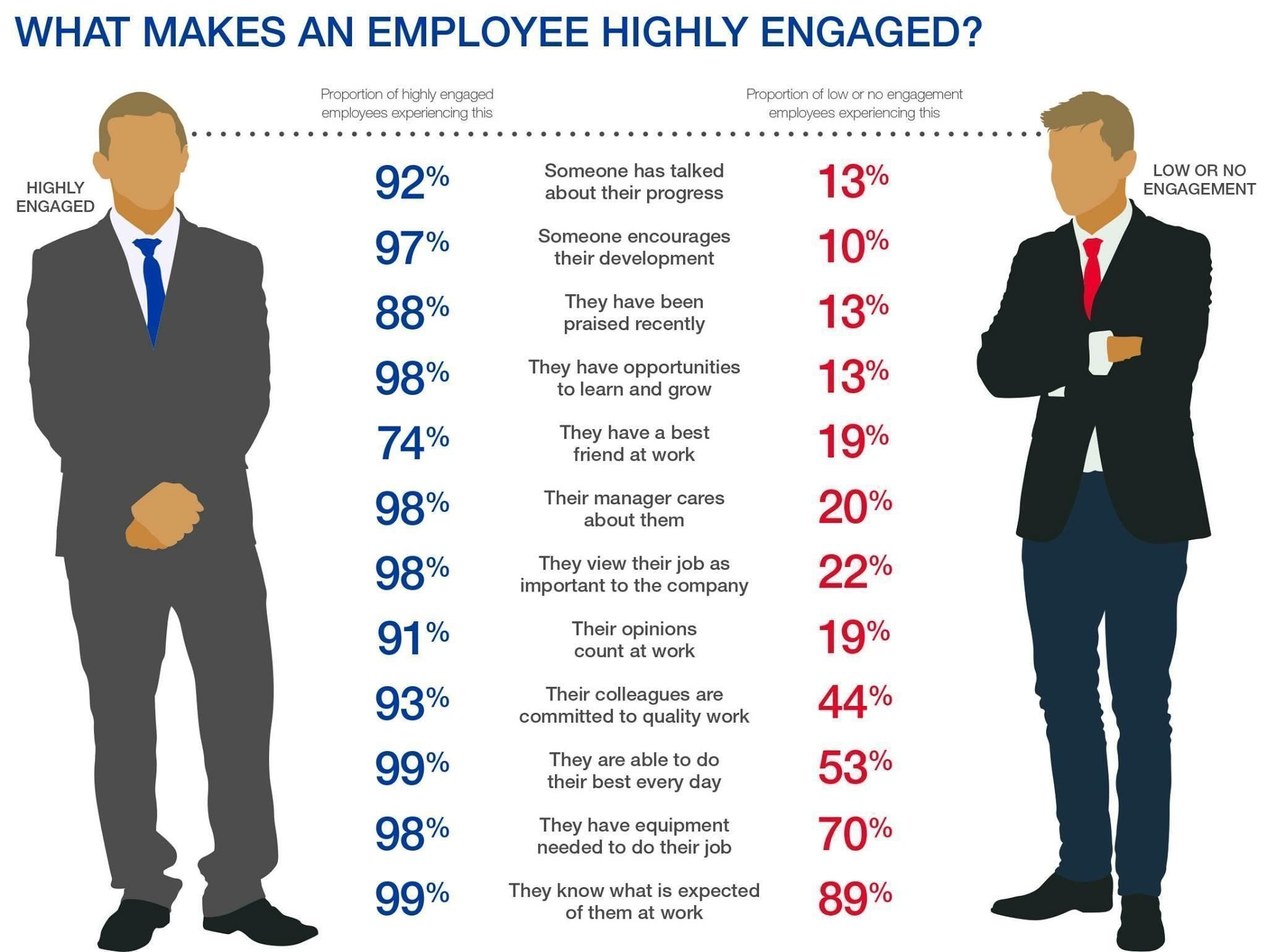 employee engagement the key to better Employee engagement:  manufacturing environments, we've found key themes  better you don't have to focus on doing more in order.