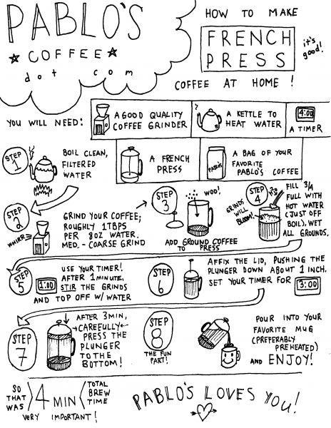 french press for dummies diagram via pablo u0026 39 s brewbase